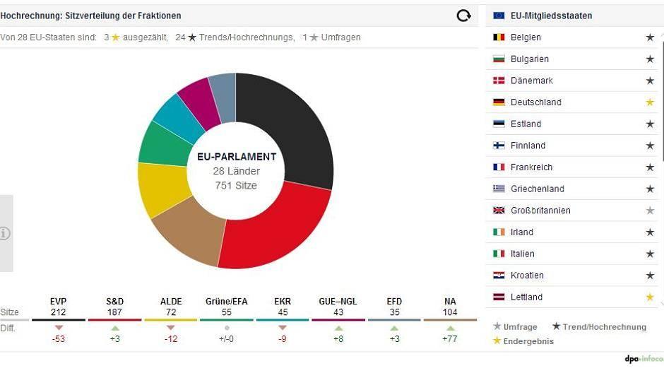 europawahl italien ergebnisse
