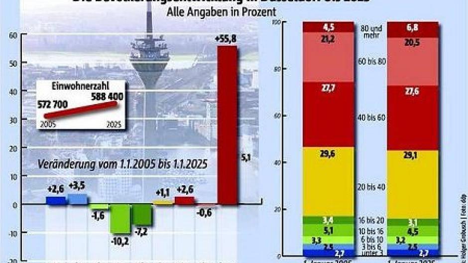 Statistik Düsseldorf