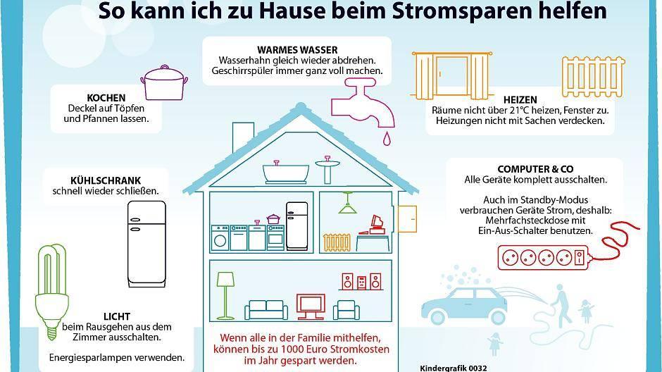 Krefeld: So kommt Strom in die Steckdose