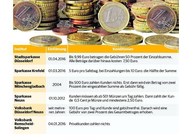 Banken In Nrw Immer Häufiger Gebühren Für Münzgeld