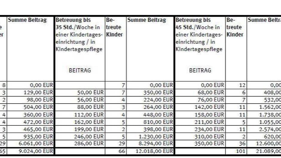 Krefeld: Kita-Beiträge: Wer künftig was zahlen soll