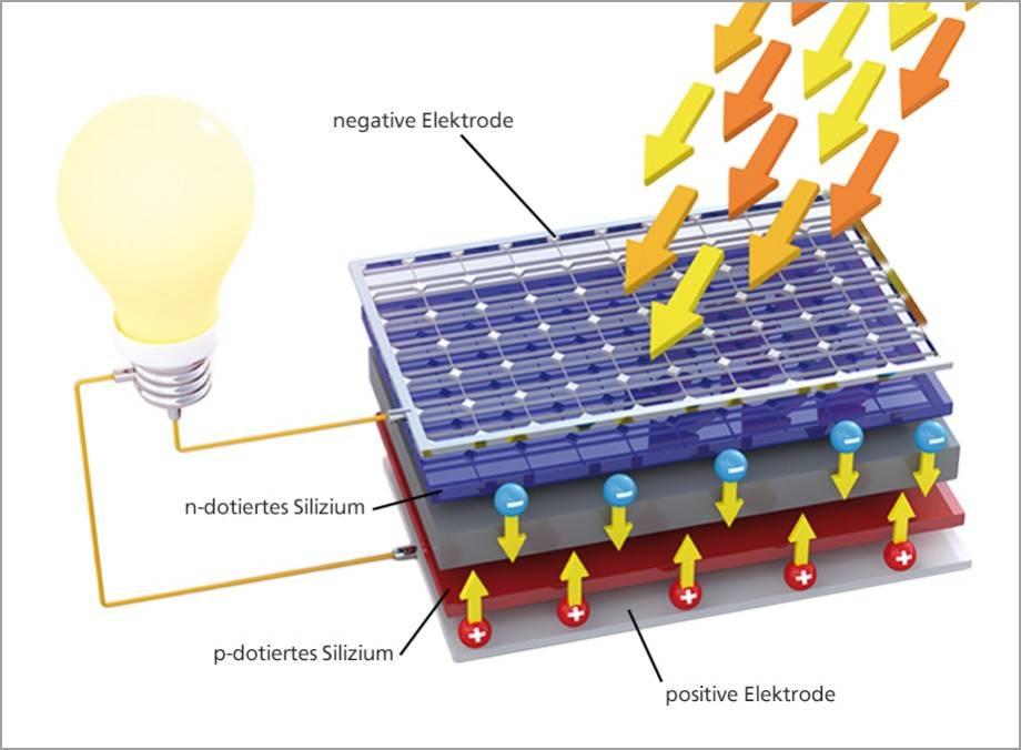 umweltfreundliche energie so funktioniert eine photovoltaikanlage. Black Bedroom Furniture Sets. Home Design Ideas