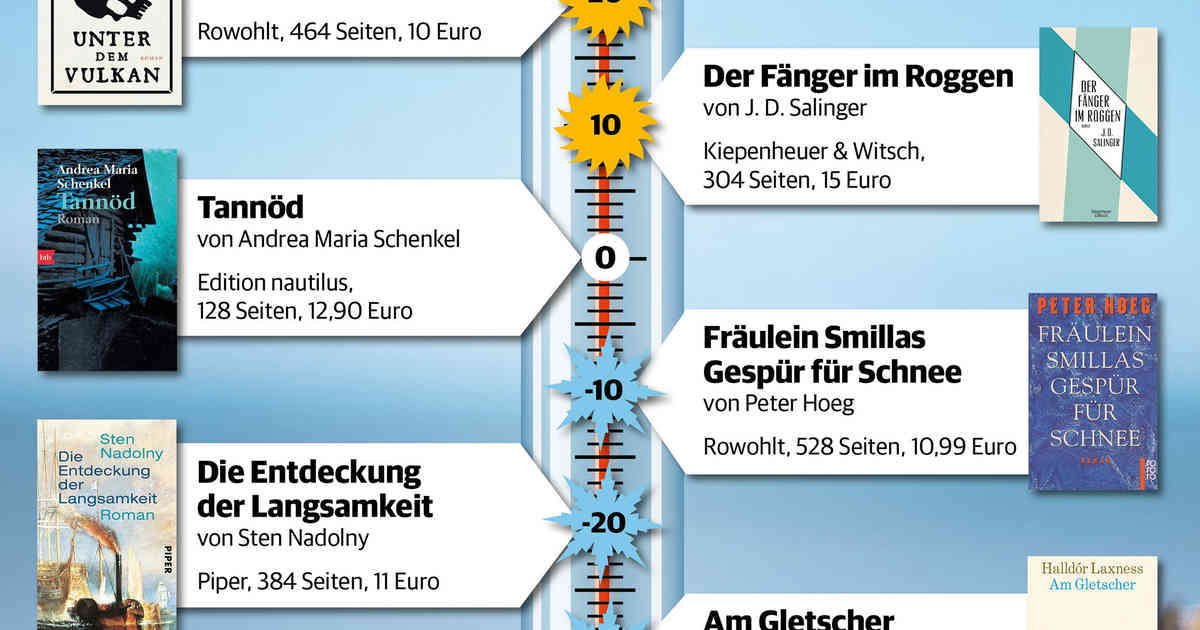 Buchtipps: Unser Literatur-Thermometer