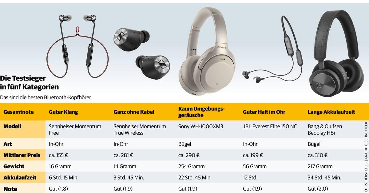 """Diese Bluetooth-Kopfhörer überzeugen bei """"Stiftung Warentest"""""""