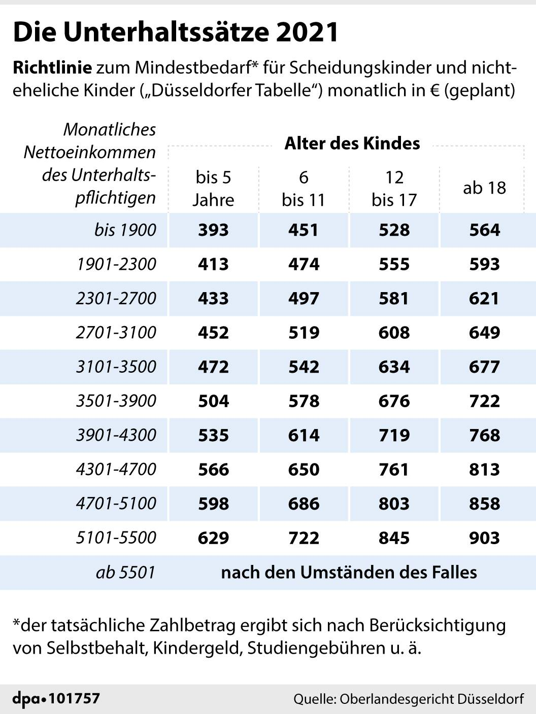 Düsseldorfer Tabelle 2021 Rechner